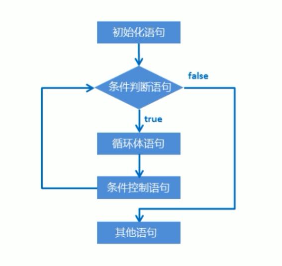武汉加油_for结构_案例_输出数据